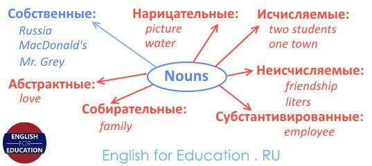 имя существительное в английском языке, классификация существительных