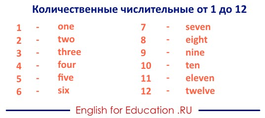 Таблица английских количественных числительных от 1 до 12