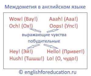Междометия в английском языке