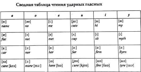 Ударение в английском языке: таблица чтения ударных гласных