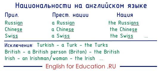 Национальности на английском языке. Правила. Исключения