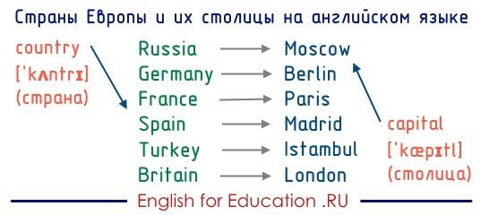 Государства (страны) Европы и их столицы на английском языке